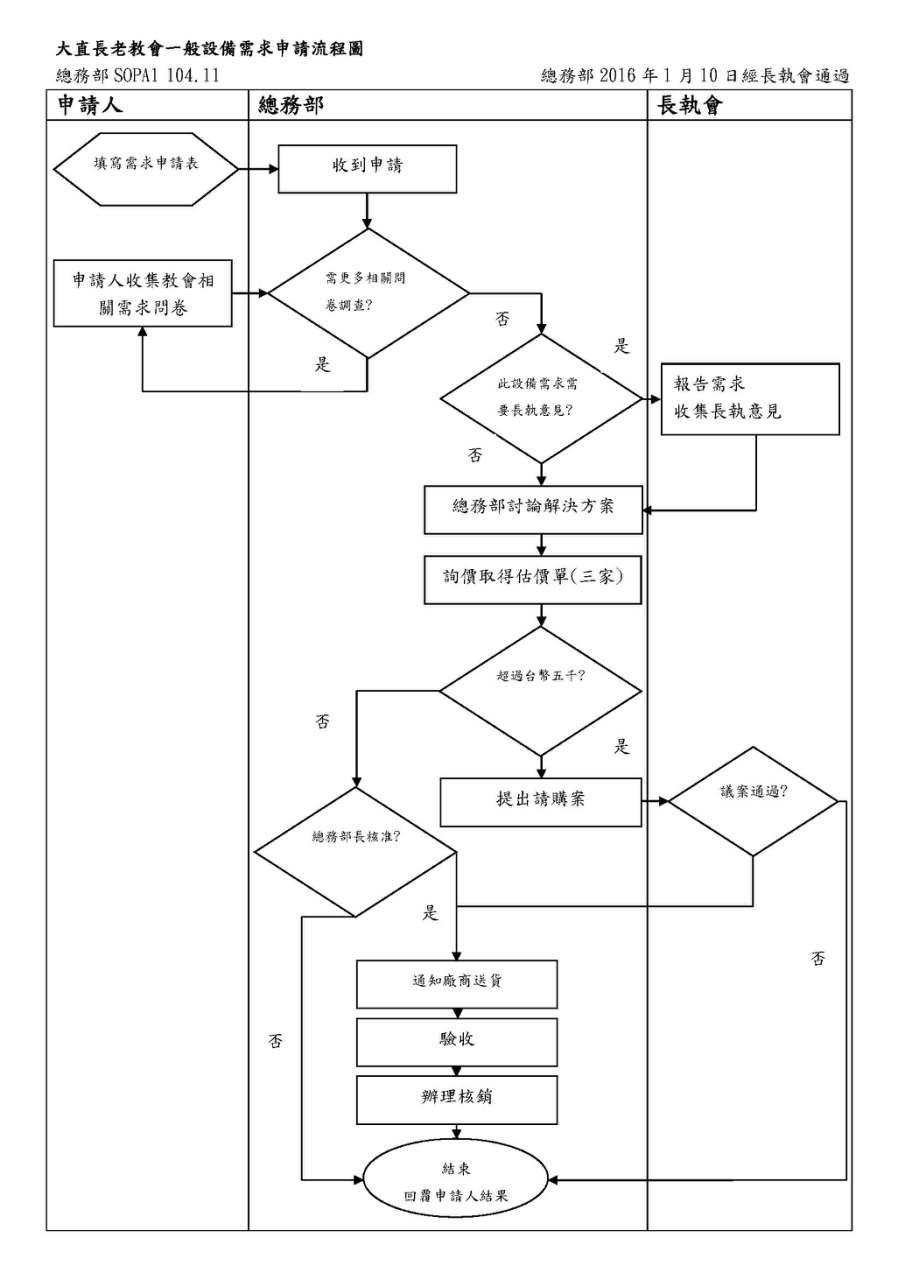 一般設備需求申請流程圖申請表